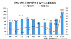 2021年1-2月中國磷礦石產量數據統計分析