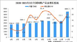 2021年1-2月中国饲料产量数据统计分析
