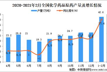 2021年1-2月中国化学药品原药产量数据统计分析