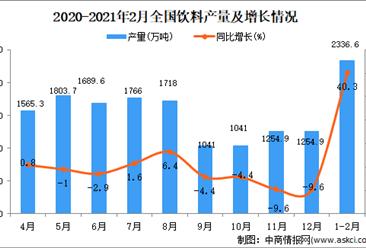 2021年1-2月中国饮料产量数据统计分析