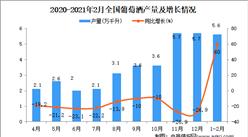 2021年1-2月中国葡萄酒产量数据统计分析