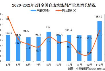 2021年1-2月中国合成洗涤剂产量数据统计分析