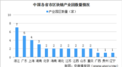 2021年中国国区块链园区区域分布情况分析(附产业园区名单)