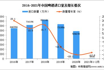 2021年1-2月中国啤酒进口数据统计分析