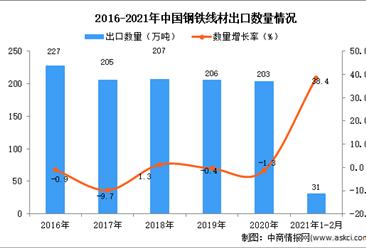 2021年1-2月中国钢铁线材出口数据统计分析