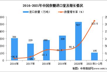 2021年1-2月中国食糖进口数据统计分析