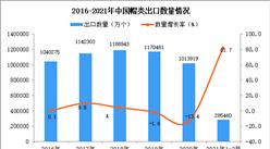 2021年1-2月中国帽类出口数据统计分析