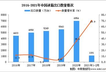 2021年1-2月中国冰箱出口数据统计分析