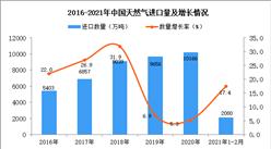 2021年1-2月中国天然气进口数据统计分析