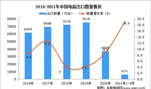 2021年1-2月中国电扇出口数据统计分析
