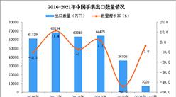 2021年1-2月中国手表出口数据统计分析