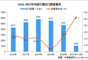 2021年1-2月中国空调出口数据统计分析