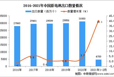 2021年1-2月中国原电池出口数据统计分析