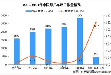 2021年1-2月中国摩托车出口数据统计分析