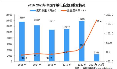 2021年1-2月中国平板电脑出口数据统计分析