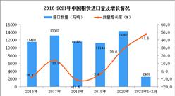2021年1-2月中国粮食进口数据统计分析