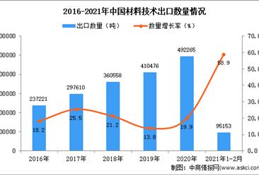 2021年1-2月中国材料技术出口数据统计分析