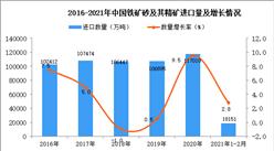 2021年1-2月中国铁矿砂及其精矿进口数据统计分析