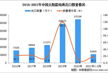 2021年1-2月中国太阳能电池出口数据统计分析
