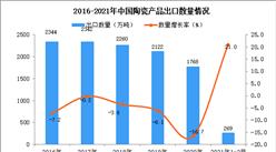 2021年1-2月中國陶瓷產品出口數據統計分析