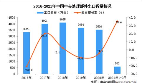 2021年1-2月中国中央处理部件出口数据统计分析