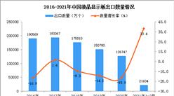2021年1-2月中国液晶显示板出口数据统计分析