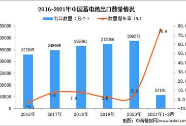 2021年1-2月中国蓄电池出口数据统计分析