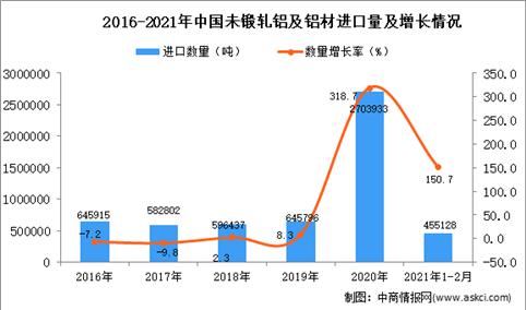 2021年1-2月未锻轧铝及铝材进口数据统计分析