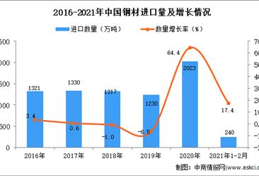 2021年1-2月钢材进口数据统计分析