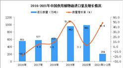 2021年1-2月中国食用植物油进口数据统计分析