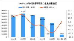 2021年1-2月中国葡萄酒进口数据统计分析