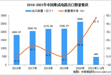 2021年1-2月中国集成电路出口数据统计分析