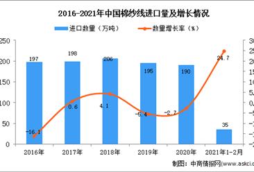 2021年1-2月棉纱线进口数据统计分析