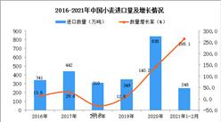 2021年1-2月中国小麦进口数据统计分析