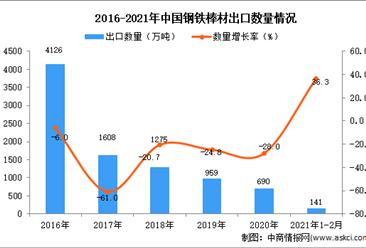 2021年1-2月中国钢铁棒材出口数据统计分析