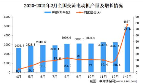 2021年1-2月中国交流电动机产量数据统计分析
