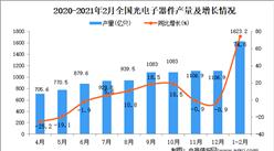 2021年1-2月中國光電子器件產量數據統計分析