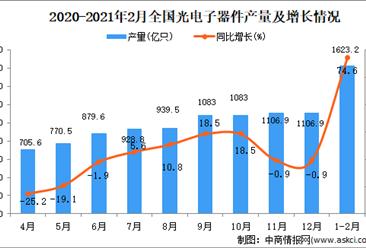 2021年1-2月中国光电子器件产量数据统计分析
