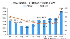 2021年1-2月中國挖掘機產量數據統計分析