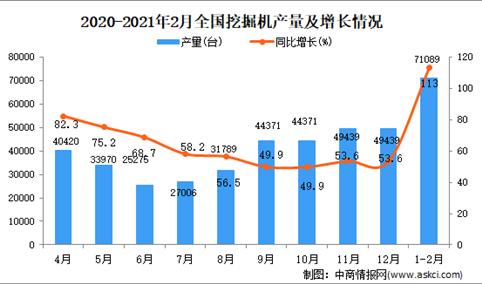 2021年1-2月中国挖掘机产量数据统计分析