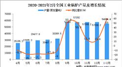 2021年1-2月中国工业锅炉产量数据统计分析