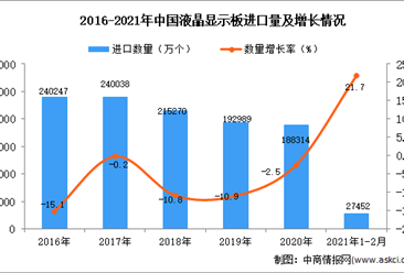 2021年1-2月液晶显示板进口数据统计分析
