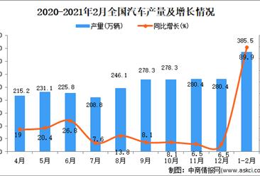 2021年1-2月中国汽车产量数据统计分析