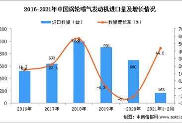 2021年1-2月涡轮喷气发动机进口数据统计分析