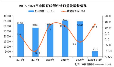 2021年1-2月存储部件进口数据统计分析