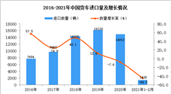 2021年1-2月货车进口数据统计分析
