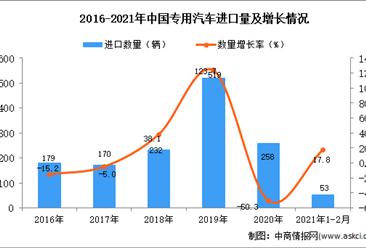 2021年1-2月专用汽车进口数据统计分析