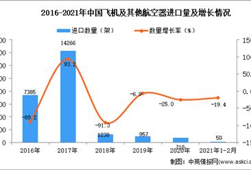 2021年1-2月飞机及其他航空器进口数据统计分析