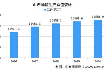 2020年山西统计公报:GDP总量17652亿 固定资产投资增长10.6%(附图表)