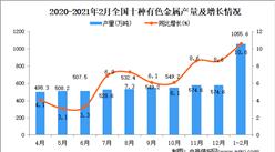 2021年1-2月中国十种有色金属产量数据统计分析
